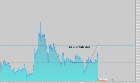 LTCUSD: LTC - Breaking through resistance - this light is going to shine