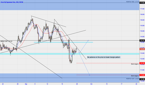EURJPY: Be patience for EURJPY to break