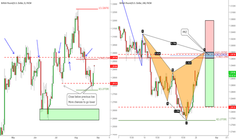 GBPUSD: GBP/USD - Cypher formation Pro-Trend