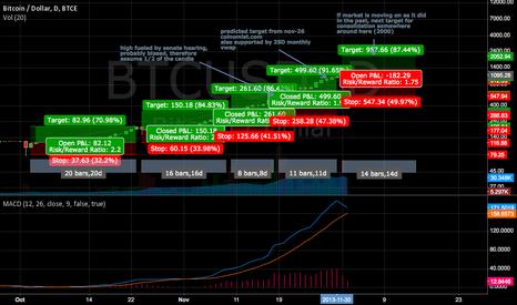 BTCUSD: Price Ratio Analysis II