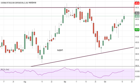 CHENNPETRO: Chennai Petroleum S & R basis option short