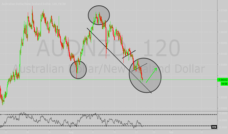 AUDNZD: Is this the bottom?