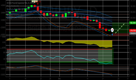 GBPJPY: Long trade @ 178.63 for a Target of 187.49