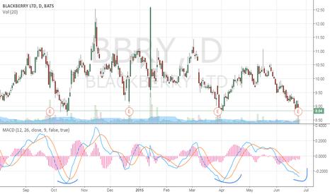 BBRY: $BBRY long signal by MACD