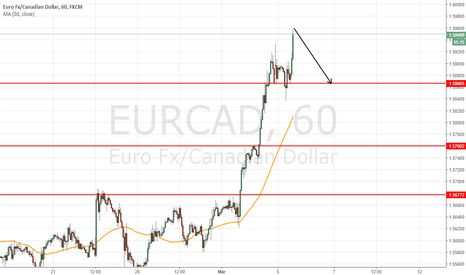 EURCAD: short at 1.5955 to target 1.5865 = 90pips