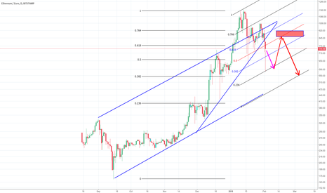 ETHEUR: Down, consolidation at low Fib. numbers