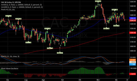 CAC: CAC   -  15/12 Incerto