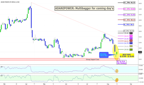 ADANIPOWER: ADANIPOWER: Multibagger for coming day's