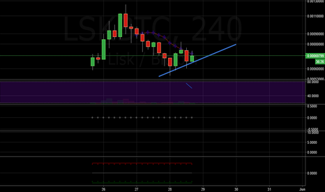 LSKBTC: This is the Trend Lisk has been following.