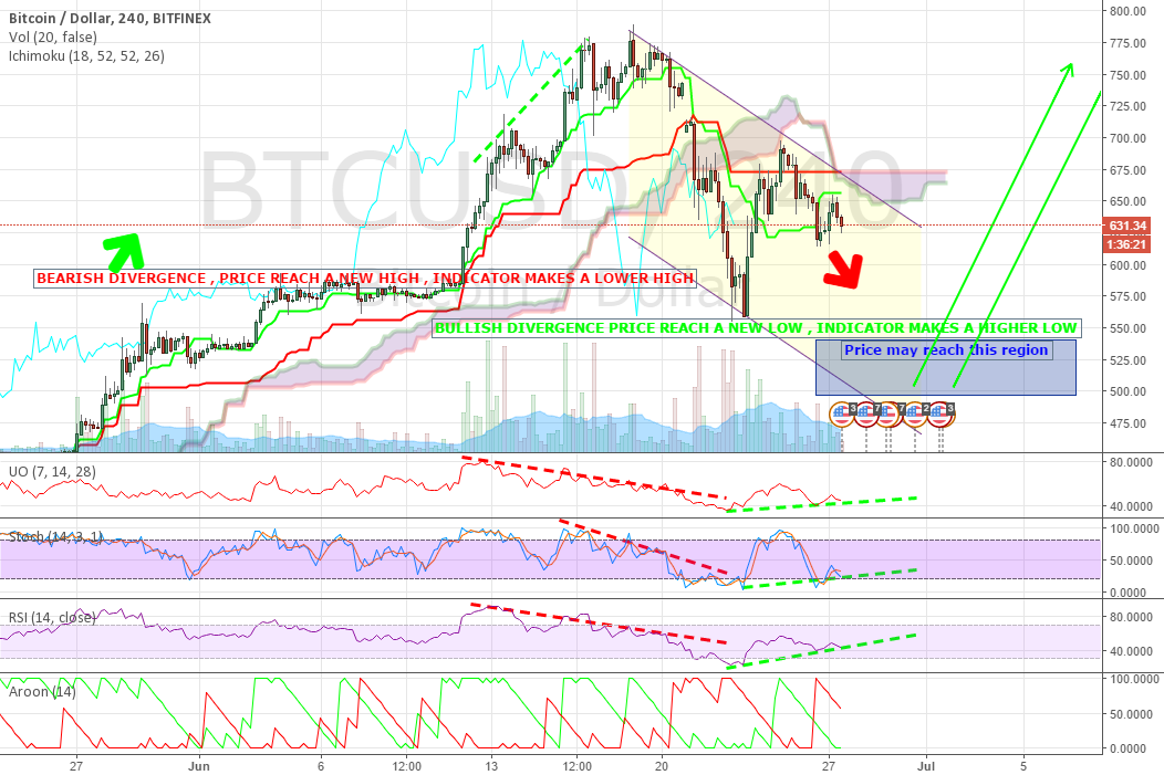 BTC CONSOLIDATING AGAIN , POSSIBLE BULLISH DIVERGENCE