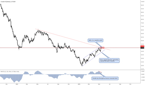 UKOIL: Reaction point at $48.x on Crude Oil ( Brent)