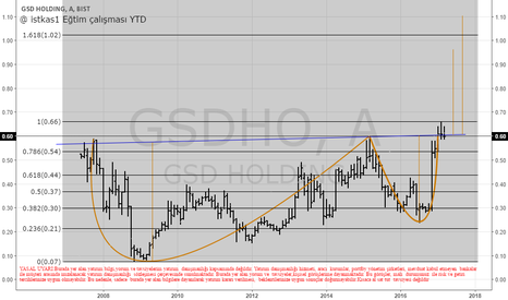 GSDHO: GSD HOLDING