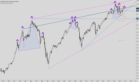 GER30: DAX - Why refusing breakout?