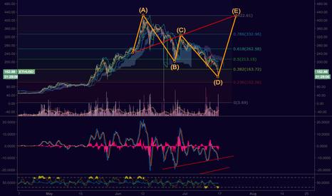 ETHUSD: ETH, An overly optimistic Wolfe Wave scenario
