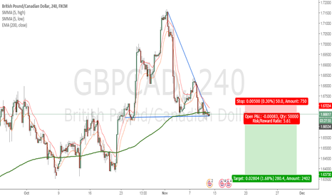 GBPCAD: Looking For Short Opportunity on Descending Triangle