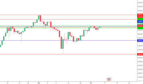 BTCUSD: LONG BTC AT 4368 SL 4294 T 4470 4740 4980
