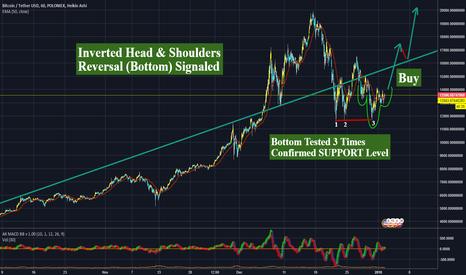 BTCUSDT: Inverted Bitcoin (BTC) Head & Shoulders (Bottom) Signaled?