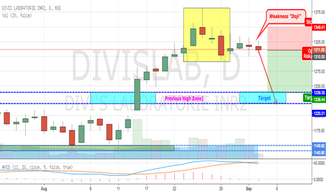 DIVISLAB: Divis Lab - Showing Weakness - After Formation of PINBAR Candles
