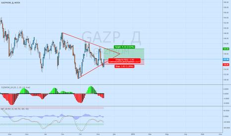 GAZP: Газпром - краткосрочно