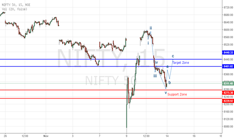 NIFTY: Nifty Next Sessions