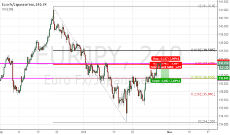 EURJPY: eurjpy: the same as gbpjpy but not exactly