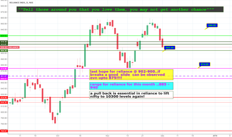 RELIANCE: reliance....trade with patience!!!