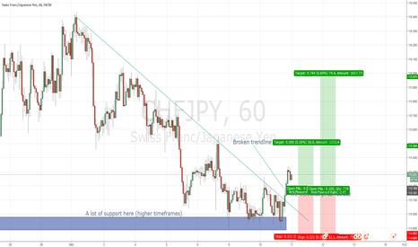 CHFJPY: CHF/JPY H1 LONG - Basic Trendline Break