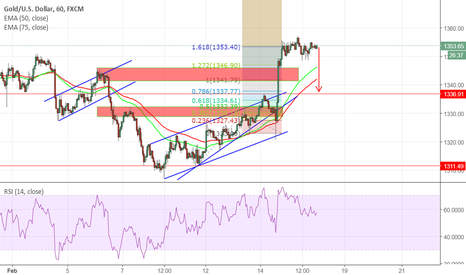 XAUUSD: GOLD EXTENSION COMPLETED