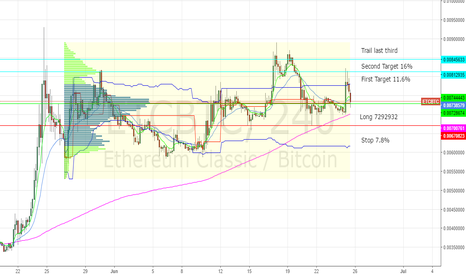 ETCBTC: Long Setup in Ethereum Classic