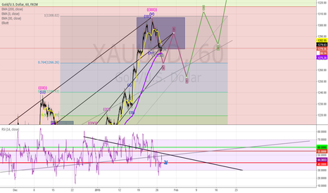 XAUUSD: XAUUSD - GOLD : Still following the ABC Retraction Wave.