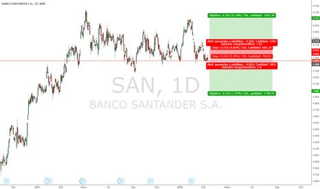 SAN: SANTANDER, NEUTRO DE MOMENTO?