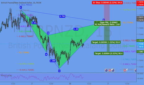 GBPNZD: potential Cypher Formation @ 1,7376
