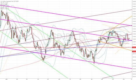 USDJPY: ドル円:30分足の発散がしばらくの方向性につながるかも?