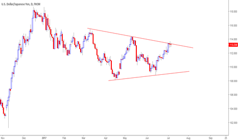 USDJPY: USDJPY emerging a symmetrical triangle pattern