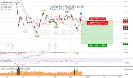 HSBC: Bearish Put