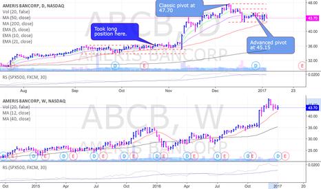 ABCB: ABCB setting up again and nearing an advanced pivot