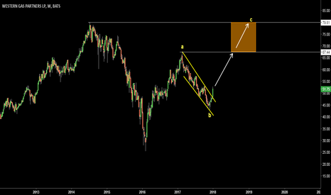 WES: WES. Breakout. Target 67.44-79.81
