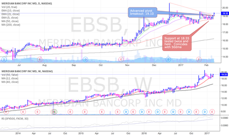 EBSB: EBSB attempting to break out along with the financial sector