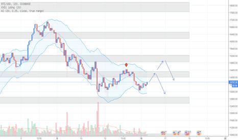 BTCUSD: Phân tích Bitcoin ngày 15/01 - Tiếp tục đi trong xu hướng giảm?