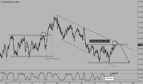 USDCHF: USD/CHF - HISTORY REPEATING ITSELF? OR I'M JUST SEEING THINGS?