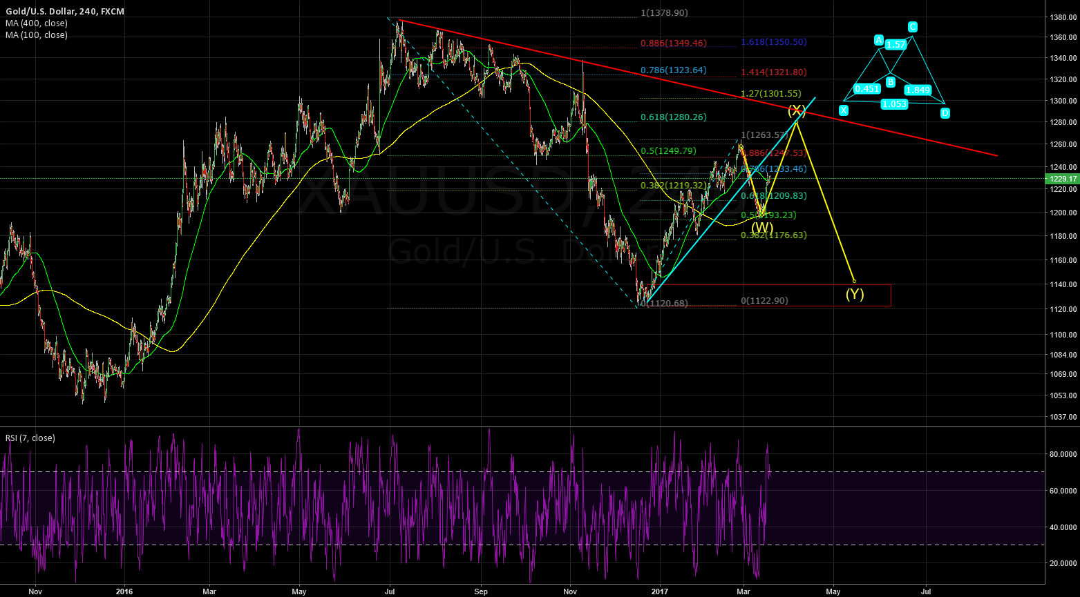 XAUUSD: do not forget about the week trendline