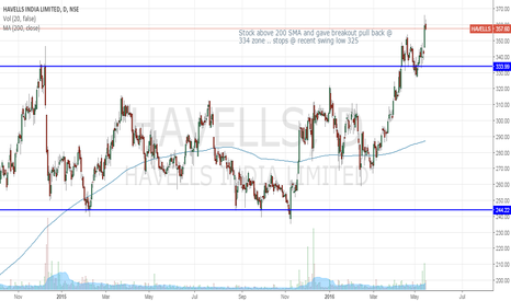 HAVELLS: Breakout pull back Long - stop recent swing low