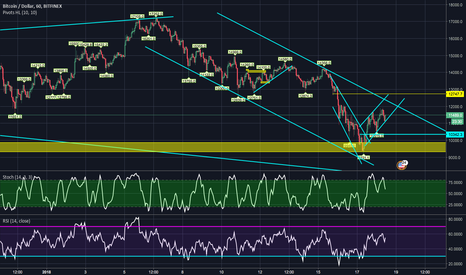 BTCUSD: Waiting for the price to touch the resistance to short