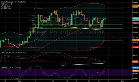 GBPUSD: Positive Divergence 1D chart $GBPUSD