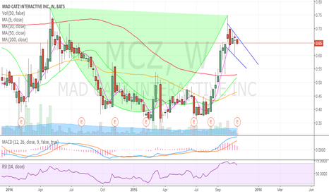 MCZ: Cup and Handle