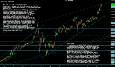 BTCUSD: Bitcoin: BTCUSD Where to from here - the chart will tell us
