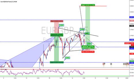 EURGBP: EUR/GBP 15 MIN HVF