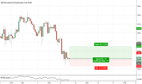 SPX500: spx500(h4). at support
