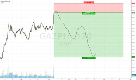 GAZP1!: Gaz Short