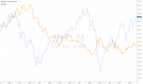 SPX: DX vs S&P